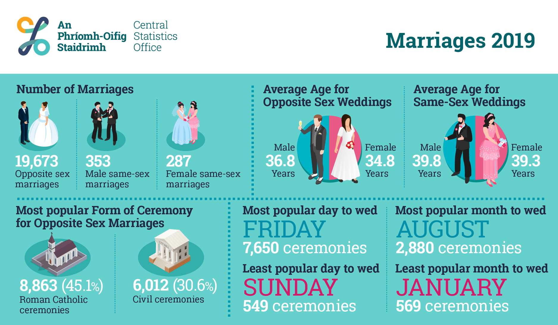2019 cso marriage information